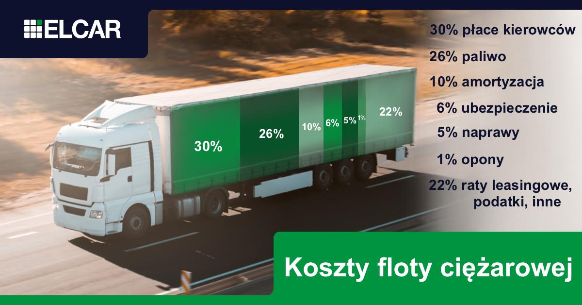 Ciężarówka i koszty floty ciężarowej przedstawione na wykresie w proc